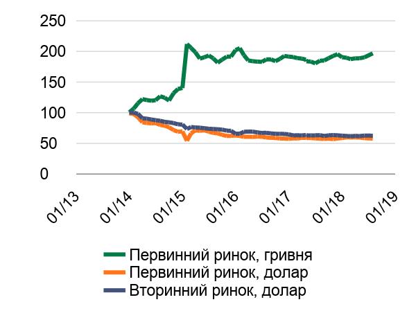 Ціни на житло в Києві, грудень 2013 року = 100%