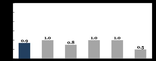 Значення іМоРе та його компонентів у поточному раунді оцінювання