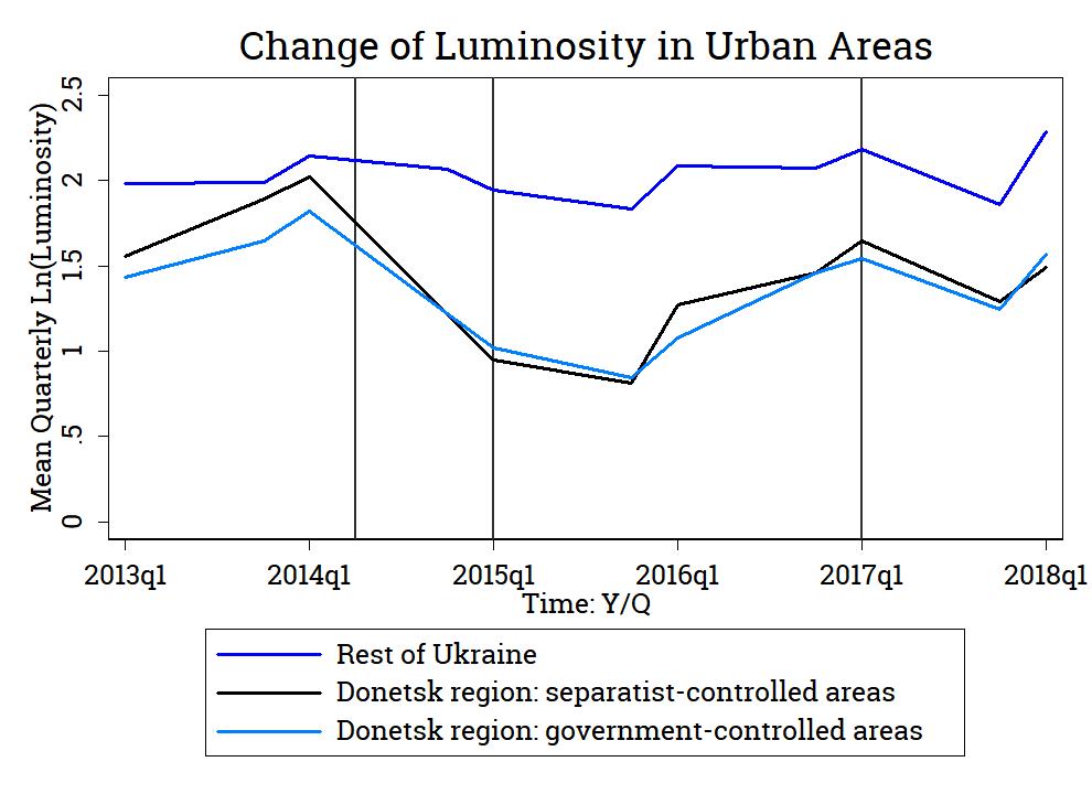 Change of Log Average Quarterly Luminosity in the Urban Areas of Ukraine