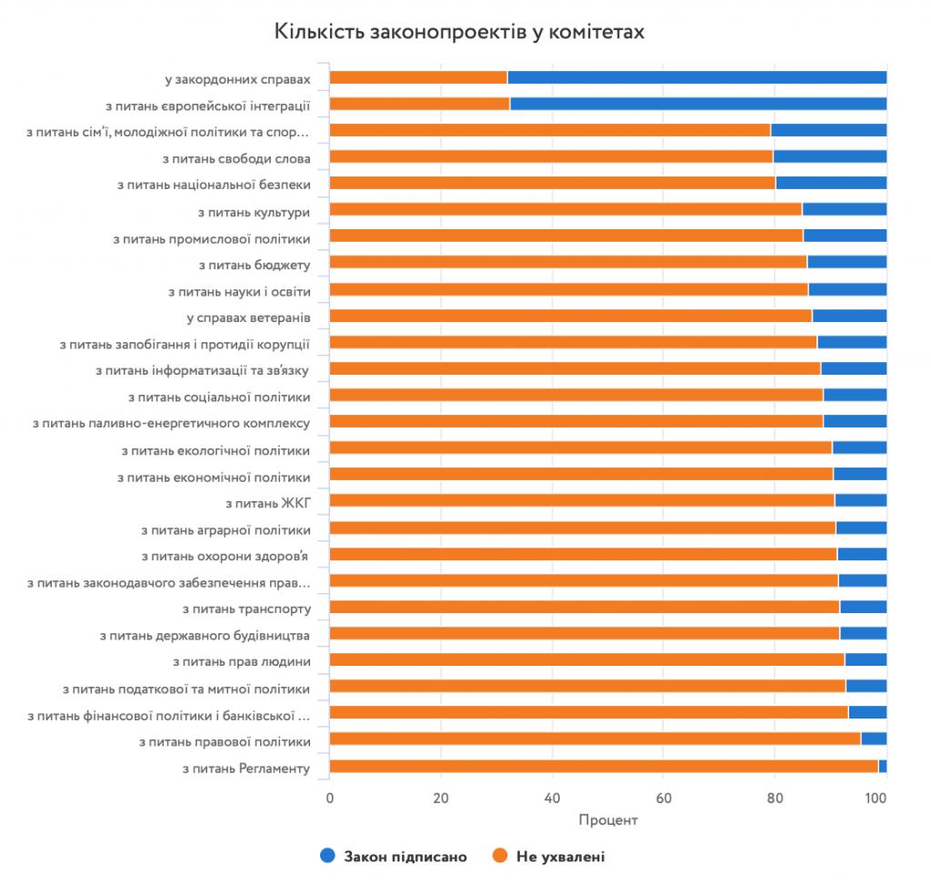 Кількість законопроектів у комітетах