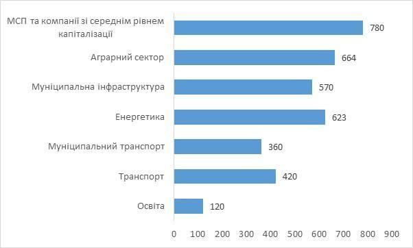 Розподіл коштів ЄБРР за контрактами