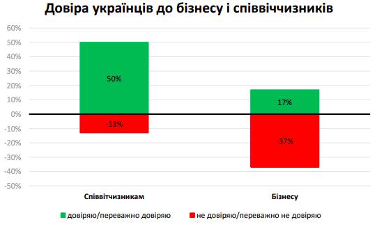 довіра українців до бізнесу і співвітчизників