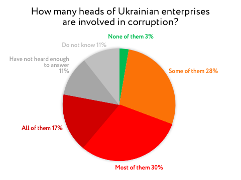 How many heads of Ukrainian enterprises are involved in corruption?
