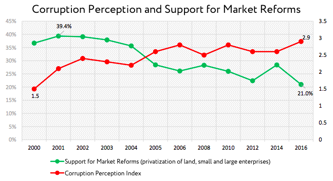 Corruption Perception and Support for Market Reforms