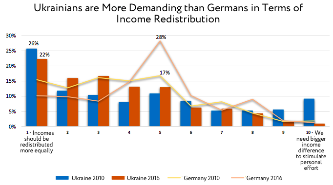 Ukrainians are More Demanding than Germans in Terms of Income Redistribution