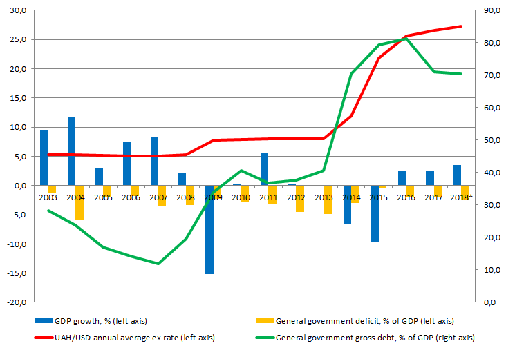 GDP growth, government balance, government debt and UAH/USD exchange rate