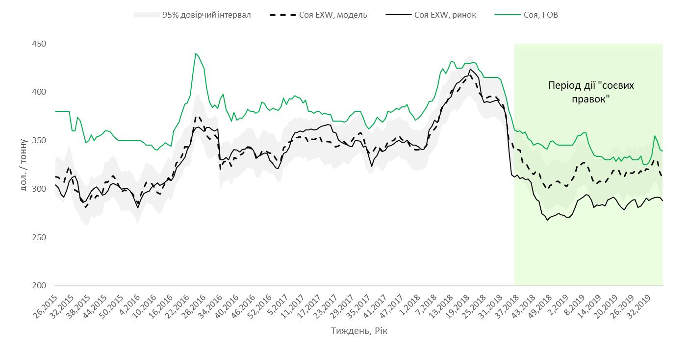 Експортні та внутрішні (фактичні та оціночні) ціни на сою