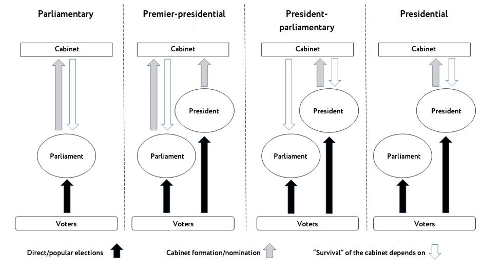 Political Explainer Ukraine S System Of Government