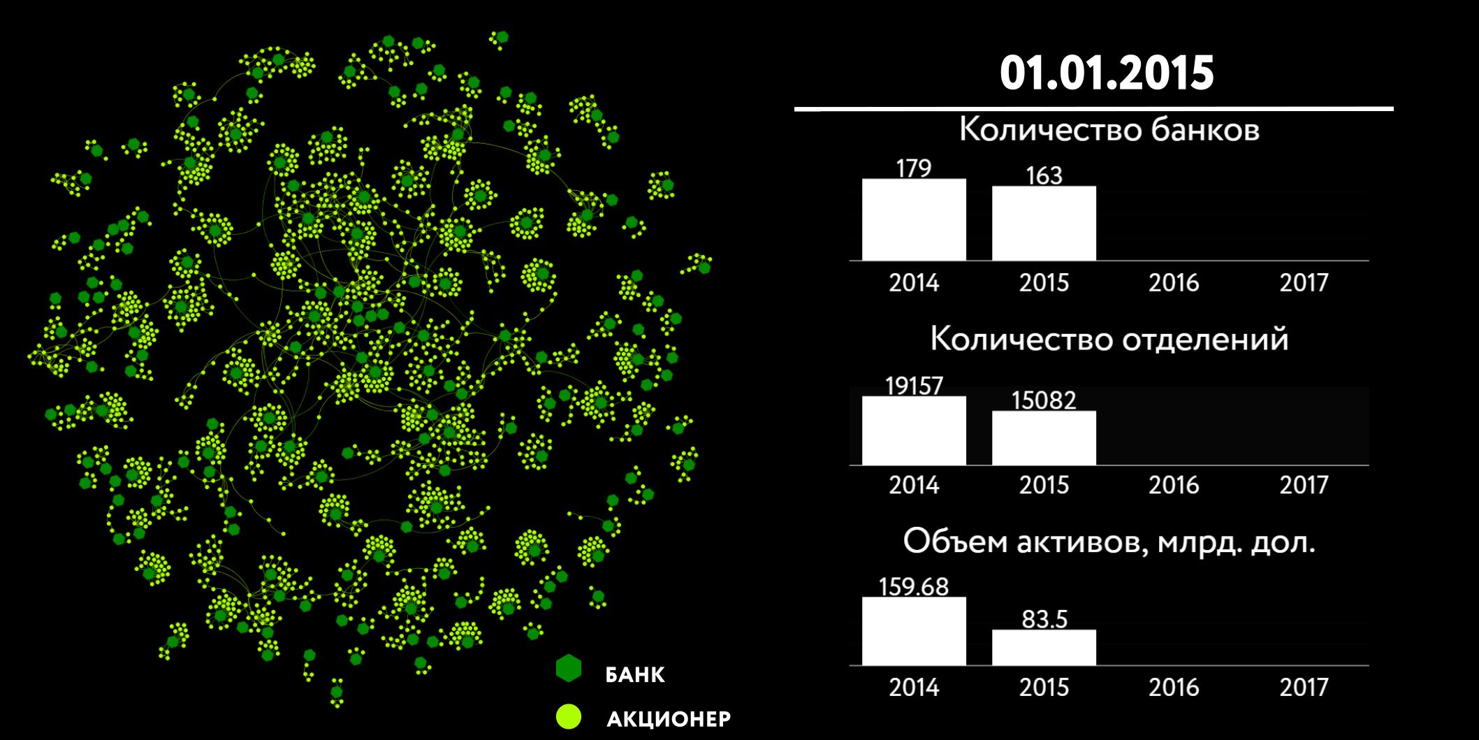 количество банков