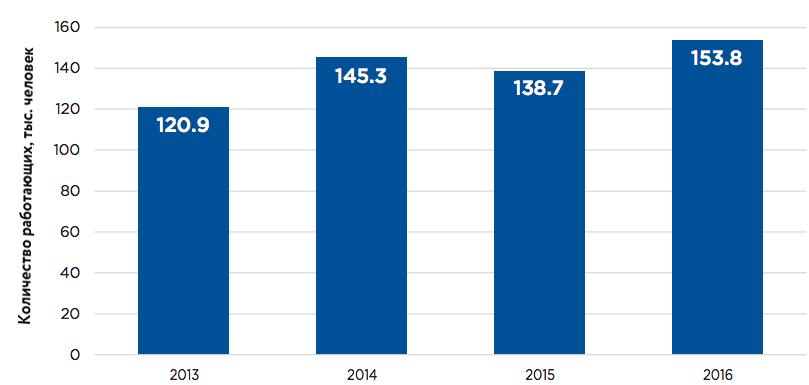 Численность работающих в IT-индустрии