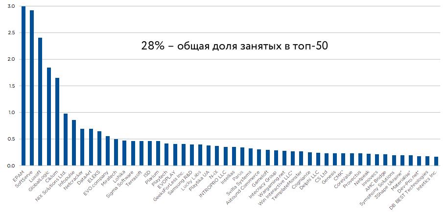 Доля занятых в компаниях ІТ-индустри