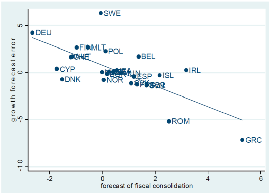 Figure 2. Growth Forecast Errors vs. Fiscal Consolidation Forecasts in Europe. Figure plots forecast error for real GDP growth in 2010 and 2011 relative to forecasts made in the spring of 2010 on forecasts of fiscal consolidation for 2010 and 2011 made in spring of year 2010; and regression line (available at www.imf.org).