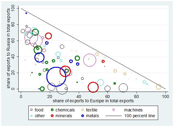 Figure 1. Shares of Ukraine's exports to Russia and Europe, 2012, source: Ukraine's Statistical Office.