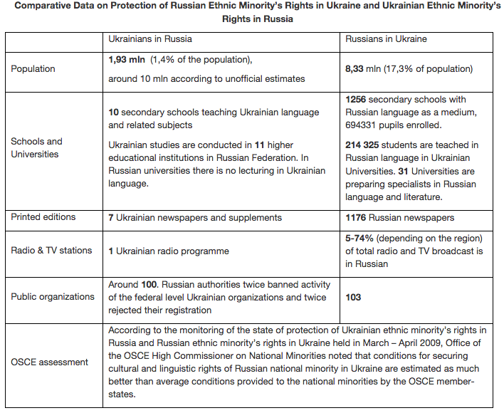 comparative data on minority protection rus/ua