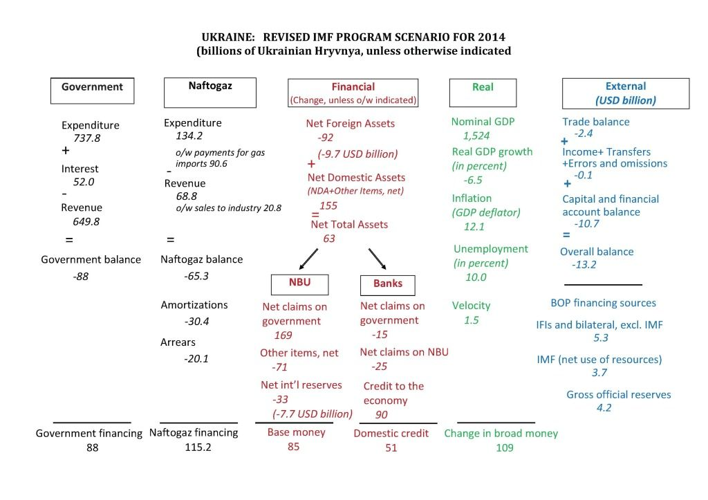 IMF program graphics Sep 2014