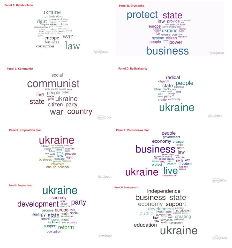 Контент-аналіз програм політичних партій