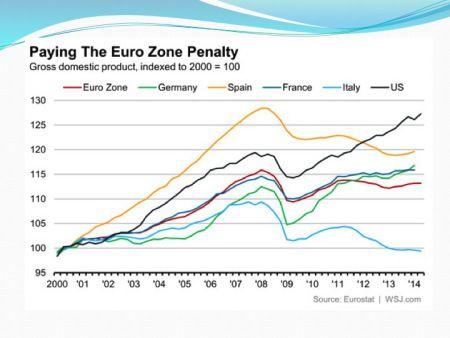 Слайд 10: Зростання ВВП у вибраних країнах Євро-зони