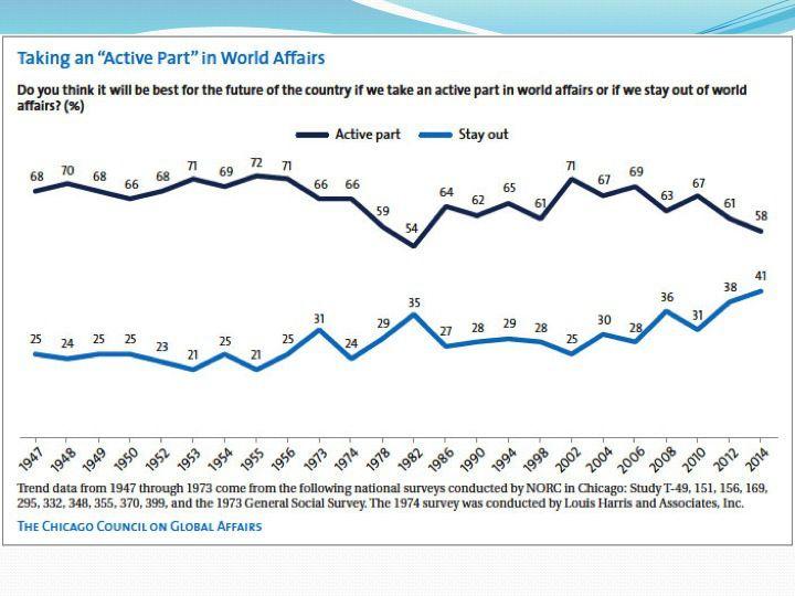 Слайд 3: Американська громадськість підтримка зовнішньополітичних дій, по роках