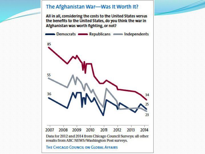 Слайд 4: Громадянська підтримка війни в Афганістані, по роках та належності до партій