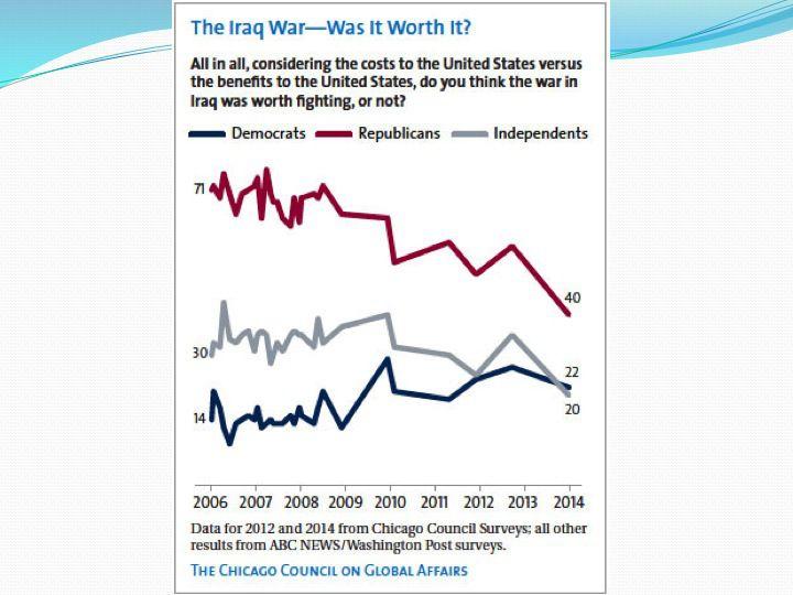 Слайд 5: Громадська підтримка війни в Іраку