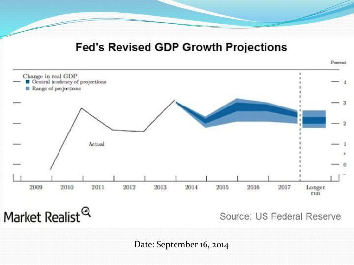 Слайд 8: Прогноз ФРС щодо рівня ВВП