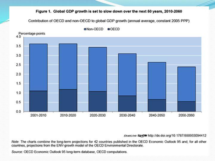 Слайд 9: ОЕСР прогнози глобального зростання, по десятиліттях