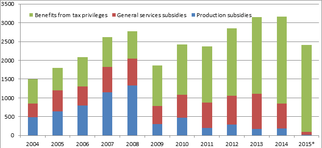 Figure 1. Agricultural sector state support in Ukraine, mln. USD; source: years 2004-12 - OECD PSE charts (http://www.oecd.org/tad/agricultural-policies/producerandconsumersupportestimatesdatabase.htm); 2013-15 - own calculations