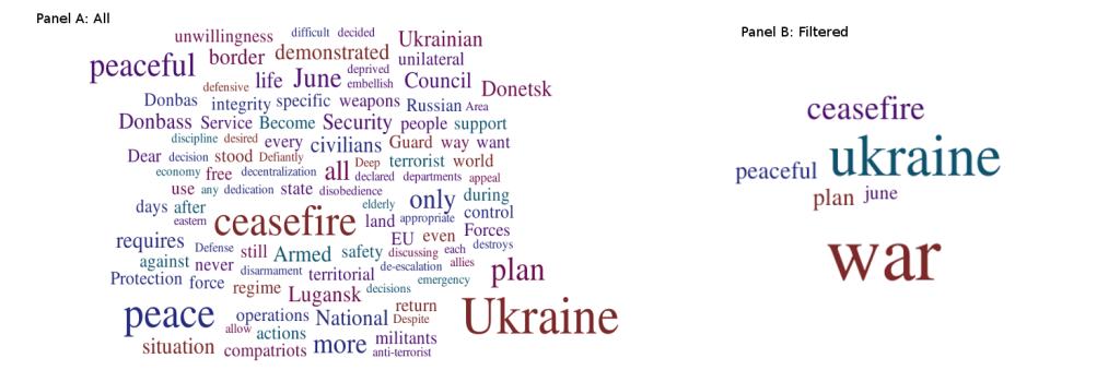 Figure 3. 01.07.2014 Back to War Speech: 792 words