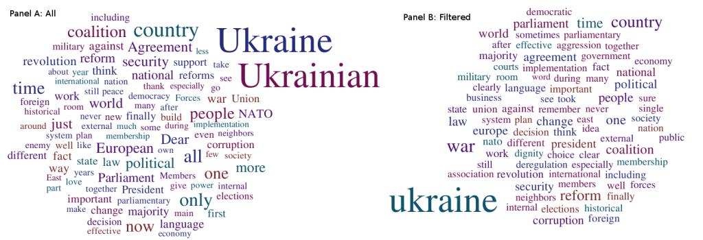 Figure 7. 27.11.2014 Rada: 4,300 words