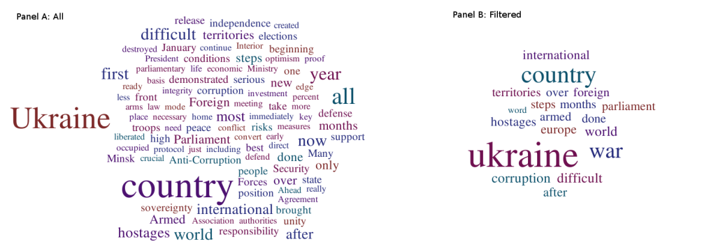 Figure 8. 29.12.2014 Press-conference: 1,441 words