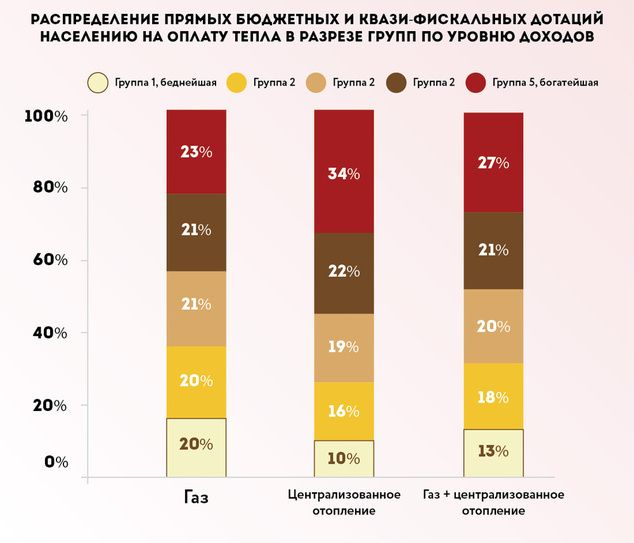 Источник: The World Bank, (2013), Ukraine Special Focus: Residential and District Heating Tariffs in Ukraine