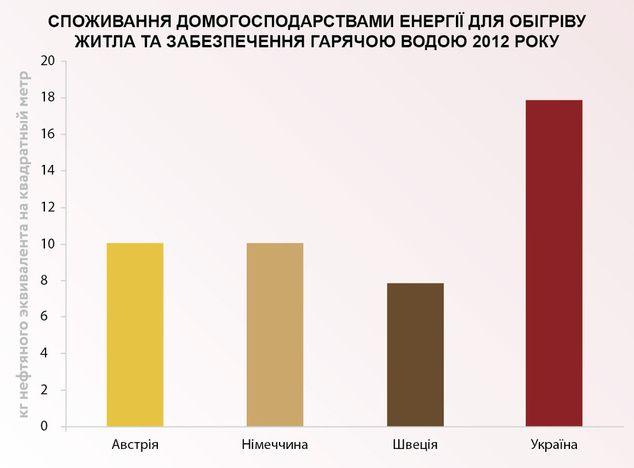 Джерело: база даних ODYSSEE, Укрстат і розрахунки автора. Примітка: споживання в країнах ЄС скориговано на структуру опалення житлового фонду України (співвідношення централізованого та індивідуального опалення)