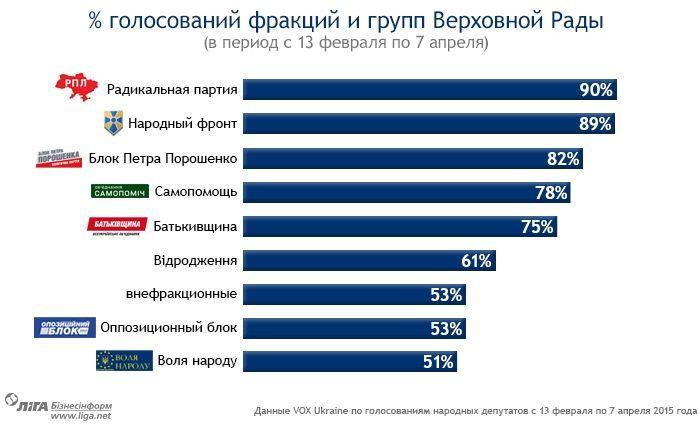 Инфографика: Как Депутаты Ходят на Работу. Рейтинг и Антирейтинг Голосований
