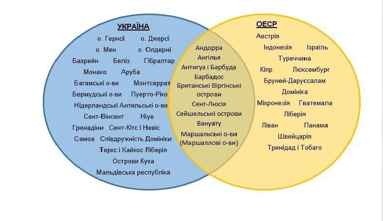 Рис.1. Перелік офшорів за списками України та ОЕСР