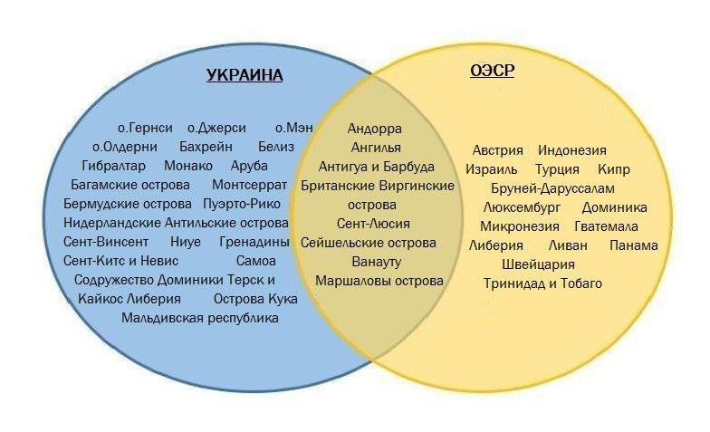 Рис. 1. Перечень офшоров по спискам Украины и ОЭСР