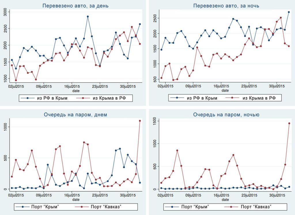 Статистика траффика Крым-Россия, источник