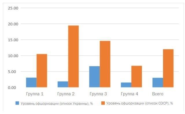 Рис. 2. Уровень офшоризации банковской системы Украины (список Украины и ОЭСР) по состоянию на 01. 01. 2015 г.
