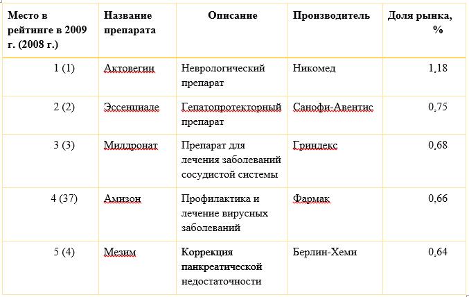 Источник: Самые кассовые лекарства 2009 / Т. Недоризанюк // Данные: Фармстандарт