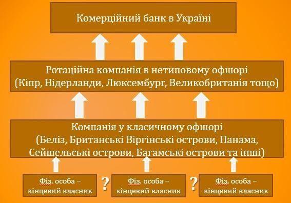 Рис.4. Типова схема структури власності банку з офшорним капіталом