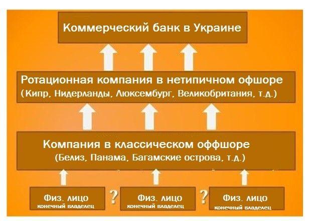 Рис. 4. Типичная схема структуры собственности банка с офшорным капиталом