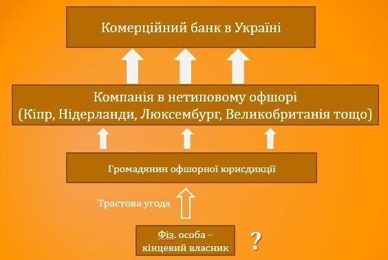 Рис.5. Типова схема структури власності банку із використанням трастової угоди