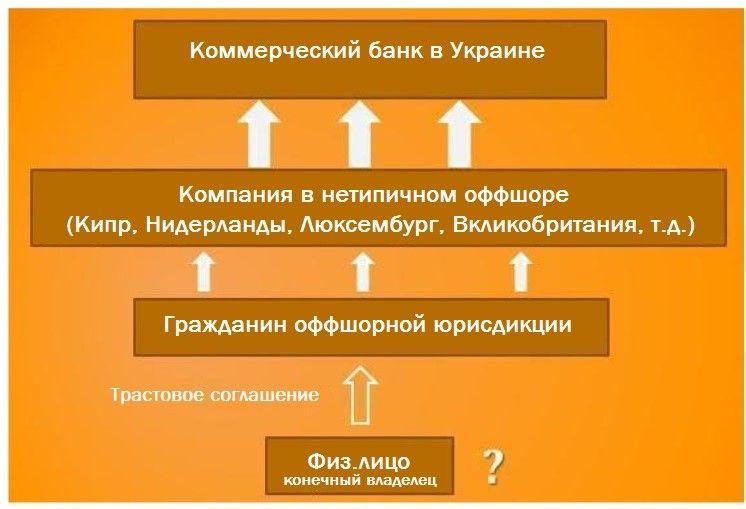 Рис. 5. Типичная схема структуры собственности банка с использованием трастовой сделки
