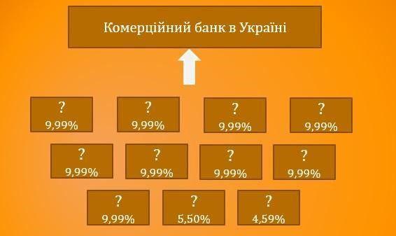 Рис. 6. Типова схема структури власності банку без власників істотної участі
