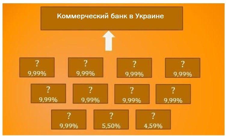 Рис. 6. Типичная схема структуры собственности банка без владельцев существенной доли
