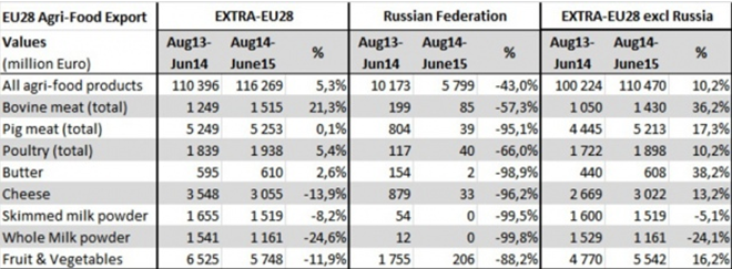 джерело: Russian import embargo: EU agri-food export development until June 2015, http://ec.europa.eu/agriculture/russian-import-ban/market-data/index_en.htm