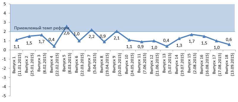 chart-ru-1