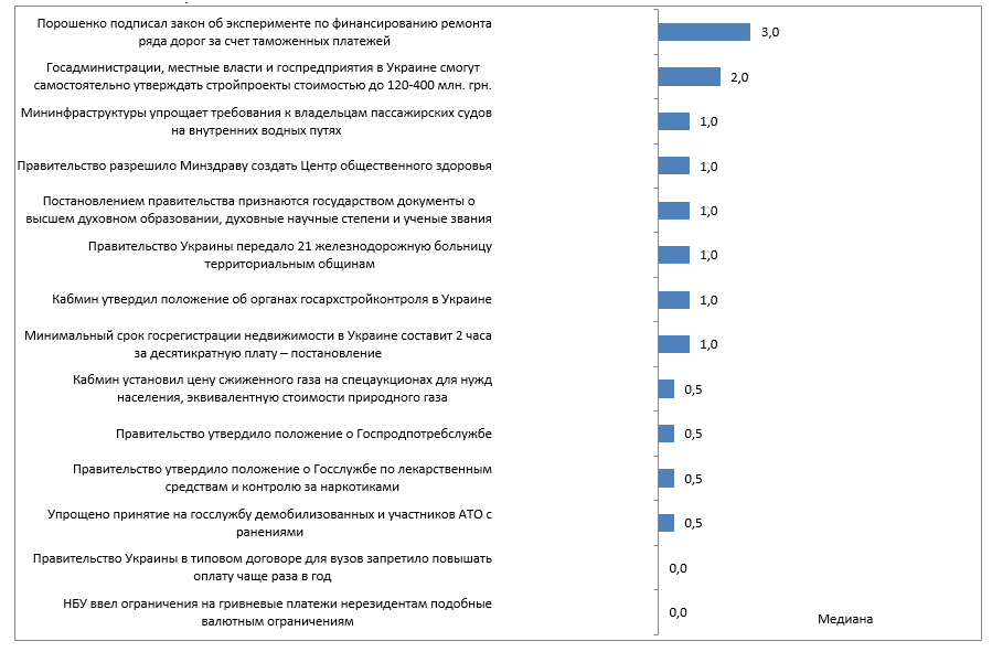 chart-ru-4