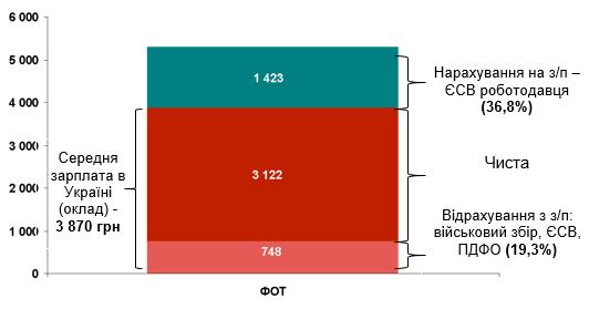 Джерело: Держстат, дані за січень-червень 2015 р., розрахунки здійснені Аналітичної групою Amelin Strategy