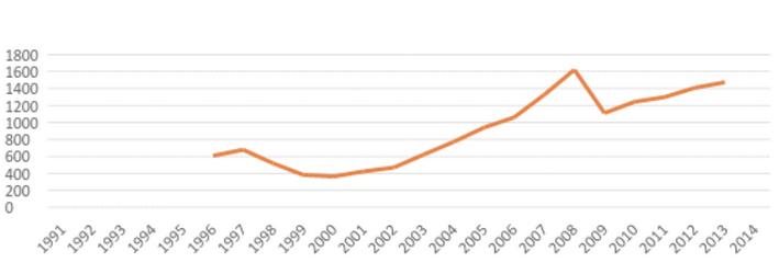 Данные Госкомстата с учетом официального курса гривны от НБУ. Сумма затрат на фундаментальные исследования, прикладные исследования, научно-технические разработки и услуги