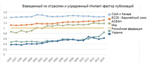 Данные Elsevier B.V.
